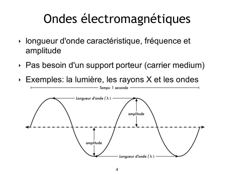 4 Ondes électromagnétiques longueur d onde caractéristique, fréquence et amplitude Pas besoin d un support porteur (carrier medium) Exemples: la lumière, les rayons X et les ondes radio