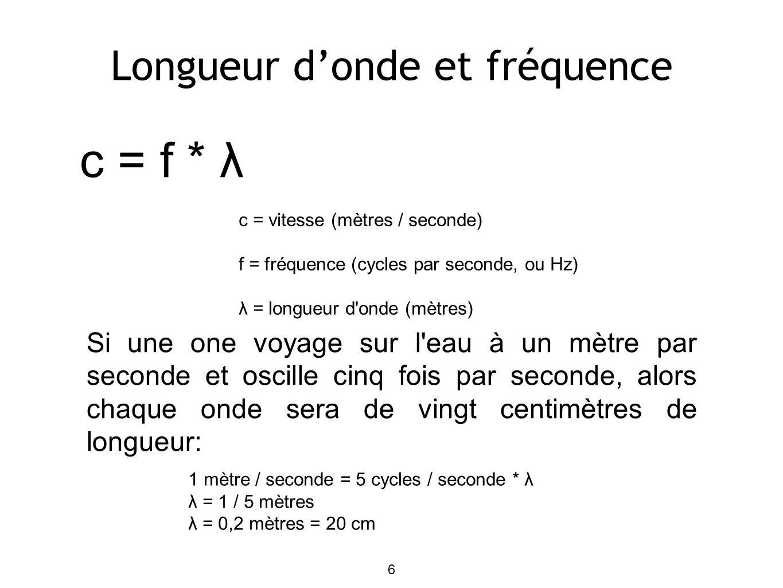 6 Longueur donde et fréquence c = f * λ c = vitesse (mètres / seconde) f = fréquence (cycles par seconde, ou Hz) λ = longueur d onde (mètres) Si une one voyage sur l eau à un mètre par seconde et oscille cinq fois par seconde, alors chaque onde sera de vingt centimètres de longueur: 1 mètre / seconde = 5 cycles / seconde * λ λ = 1 / 5 mètres λ = 0,2 mètres = 20 cm