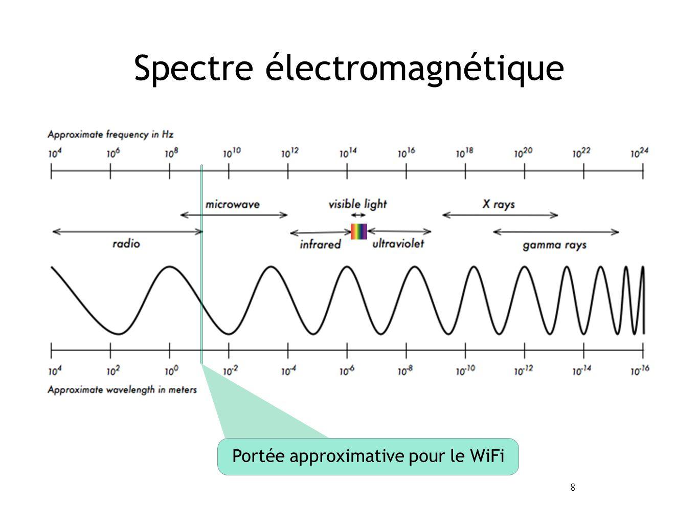 8 Spectre électromagnétique Portée approximative pour le WiFi