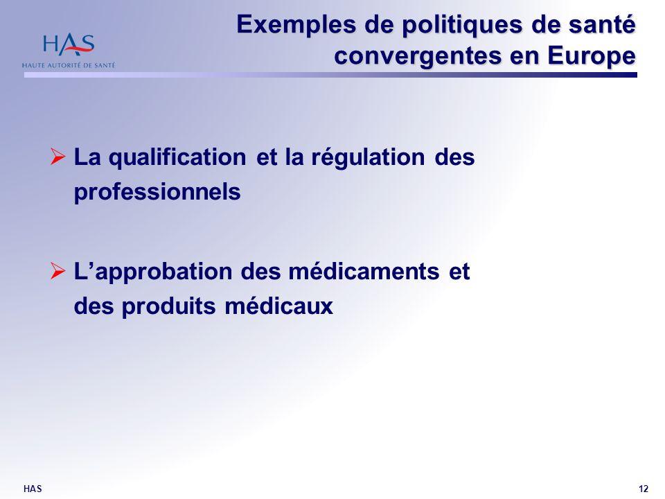 HAS12 Exemples de politiques de santé convergentes en Europe La qualification et la régulation des professionnels Lapprobation des médicaments et des produits médicaux
