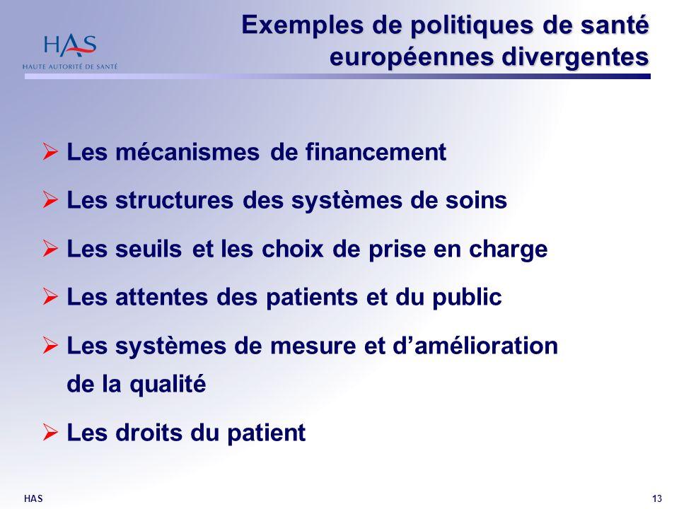 HAS13 Exemples de politiques de santé européennes divergentes Les mécanismes de financement Les structures des systèmes de soins Les seuils et les choix de prise en charge Les attentes des patients et du public Les systèmes de mesure et damélioration de la qualité Les droits du patient