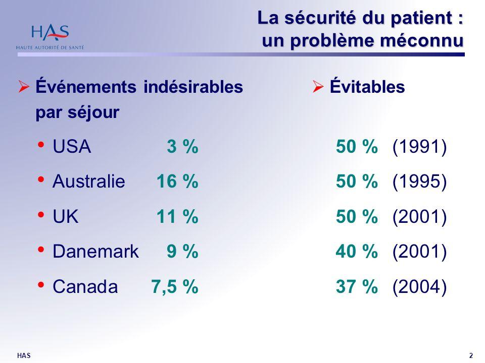 HAS2 Événements indésirables par séjour USA3 % Australie16 % UK11 % Danemark9 % Canada7,5 % Évitables 50 %(1991) 50 %(1995) 50 %(2001) 40 %(2001) 37 %(2004) La sécurité du patient : un problème méconnu