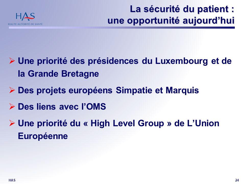 HAS24 La sécurité du patient : une opportunité aujourdhui Une priorité des présidences du Luxembourg et de la Grande Bretagne Des projets européens Simpatie et Marquis Des liens avec lOMS Une priorité du « High Level Group » de LUnion Européenne