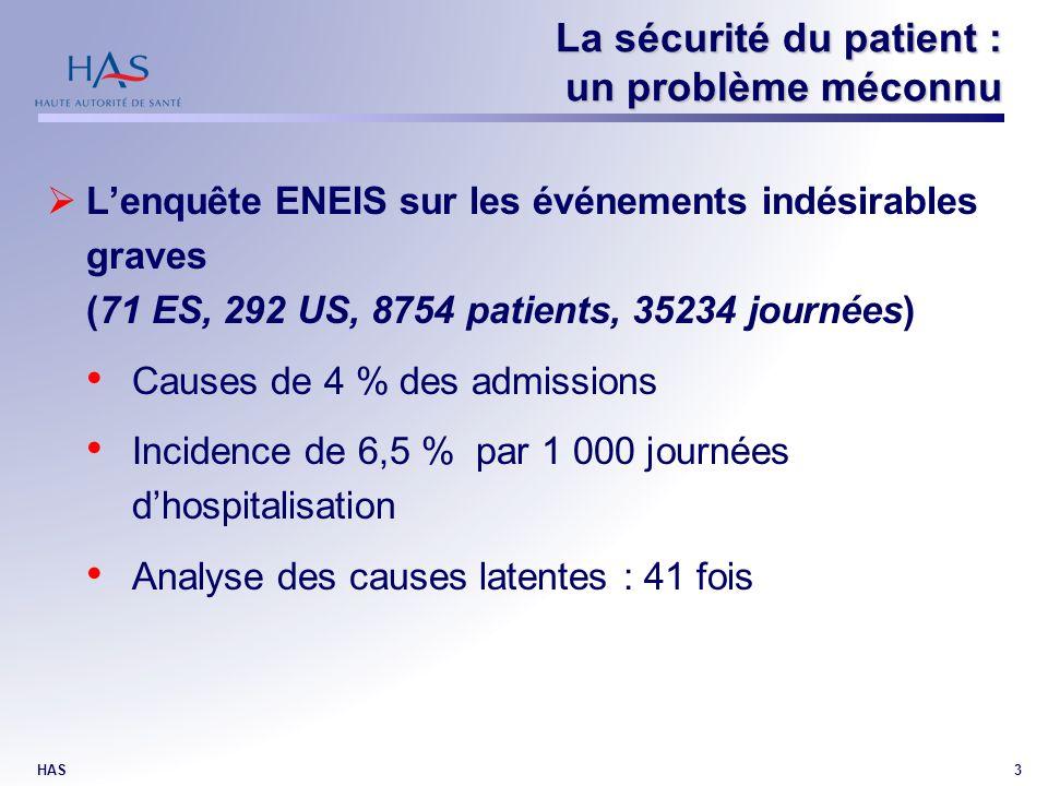 HAS3 Lenquête ENEIS sur les événements indésirables graves (71 ES, 292 US, 8754 patients, 35234 journées) Causes de 4 % des admissions Incidence de 6,5 % par 1 000 journées dhospitalisation Analyse des causes latentes : 41 fois La sécurité du patient : un problème méconnu