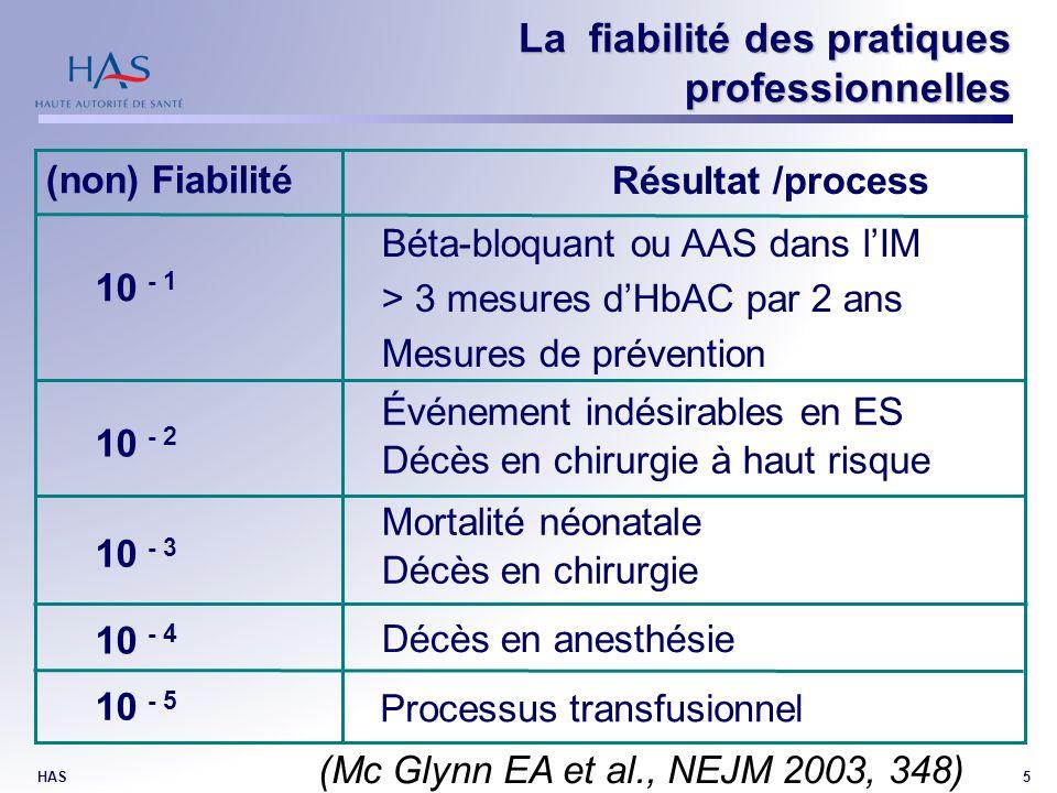 HAS5 La fiabilité des pratiques professionnelles Résultat /process (non) Fiabilité 10 - 1 10 - 2 10 - 3 10 - 4 10 - 5 Béta-bloquant ou AAS dans lIM > 3 mesures dHbAC par 2 ans Mesures de prévention Événement indésirables en ES Décès en chirurgie à haut risque Mortalité néonatale Décès en chirurgie Décès en anesthésie Processus transfusionnel (Mc Glynn EA et al., NEJM 2003, 348)