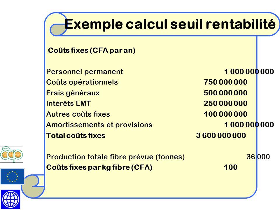 Coûts fixes (CFA par an) Personnel permanent 1 000 000 000 Coûts opérationnels750 000 000 Frais généraux500 000 000 Intérêts LMT250 000 000 Autres coû