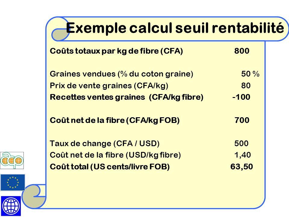 Exemple calcul seuil rentabilité Coûts totaux par kg de fibre (CFA) 800 Graines vendues (% du coton graine) 50 % Prix de vente graines (CFA/kg)80 Rece