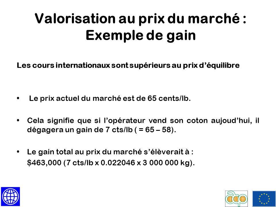 Valorisation au prix du marché : Exemple de gain Les cours internationaux sont supérieurs au prix déquilibre Le prix actuel du marché est de 65 cents/