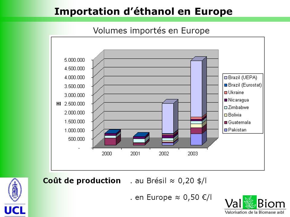 10 Importation déthanol en Europe Coût de production. au Brésil 0,20 $/l. en Europe 0,50 /l Volumes importés en Europe
