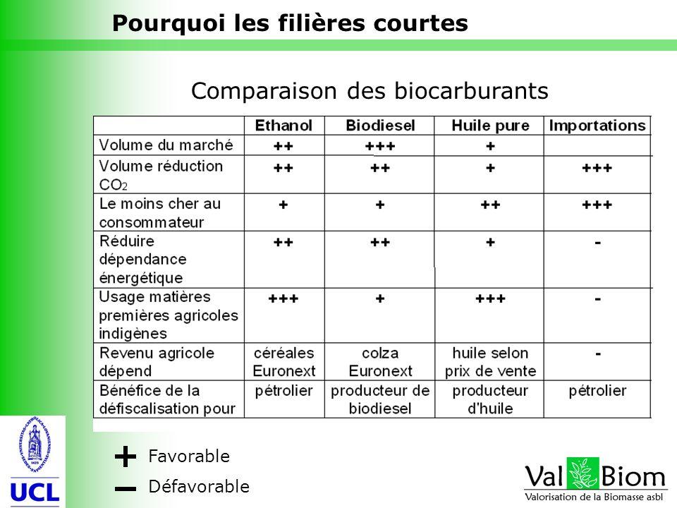 11 Comparaison des biocarburants Pourquoi les filières courtes Favorable Défavorable