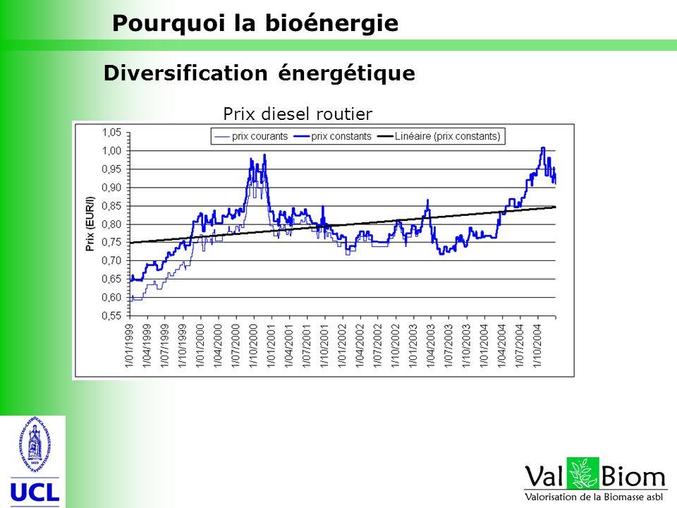 4 Diversification énergétique Prix diesel routier