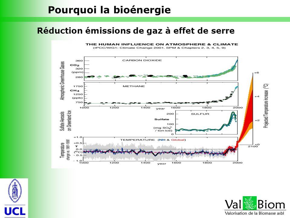 6 Réduction émissions de gaz à effet de serre Pourquoi la bioénergie