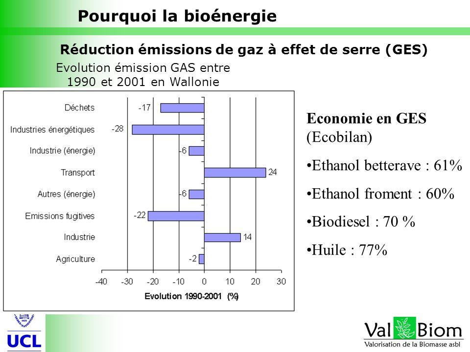 7 Evolution émission GAS entre 1990 et 2001 en Wallonie Réduction émissions de gaz à effet de serre (GES) Pourquoi la bioénergie Economie en GES (Ecob