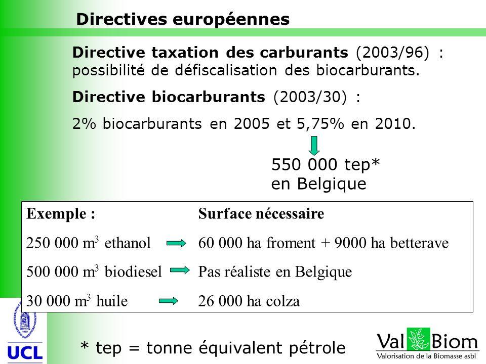 8 Directives européennes Directive taxation des carburants (2003/96) : possibilité de défiscalisation des biocarburants. Directive biocarburants (2003