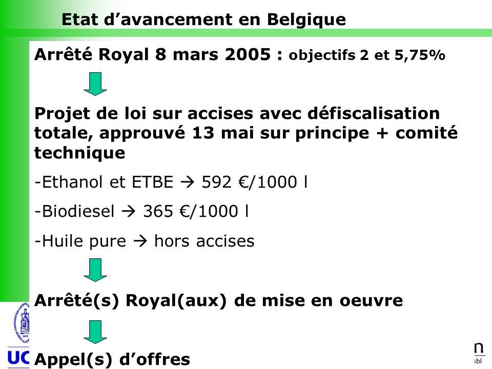 9 Etat davancement en Belgique Arrêté Royal 8 mars 2005 : objectifs 2 et 5,75% Projet de loi sur accises avec défiscalisation totale, approuvé 13 mai