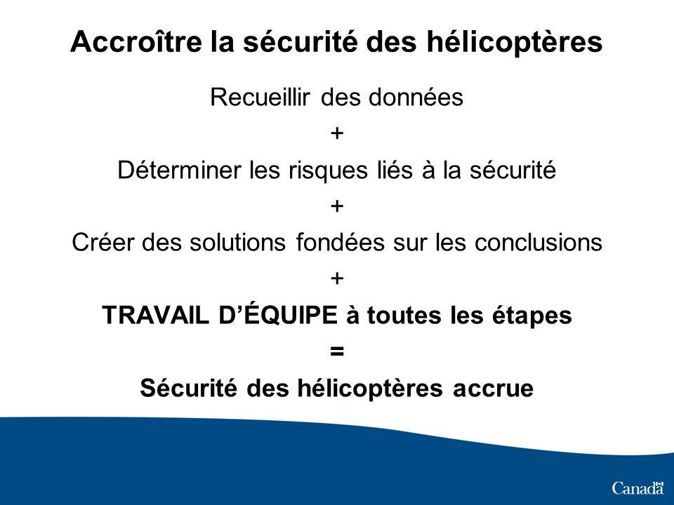 Accroître la sécurité des hélicoptères Recueillir des données + Déterminer les risques liés à la sécurité + Créer des solutions fondées sur les conclu