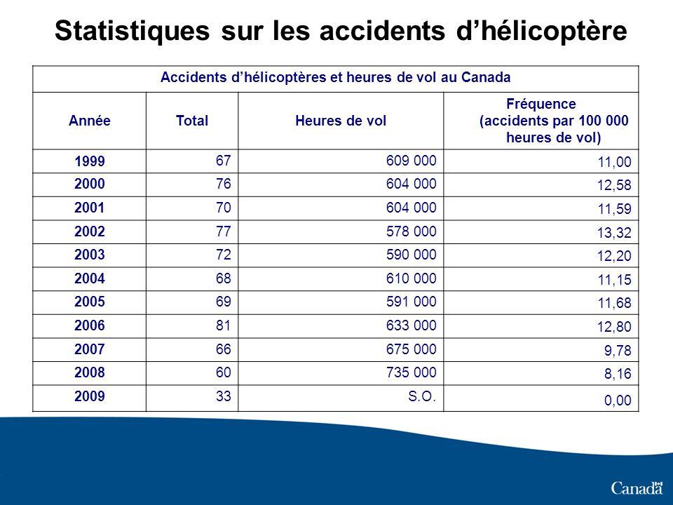 Statistiques sur les accidents dhélicoptère Accidents dhélicoptères et heures de vol au Canada AnnéeTotalHeures de vol Fréquence (accidents par 100 00