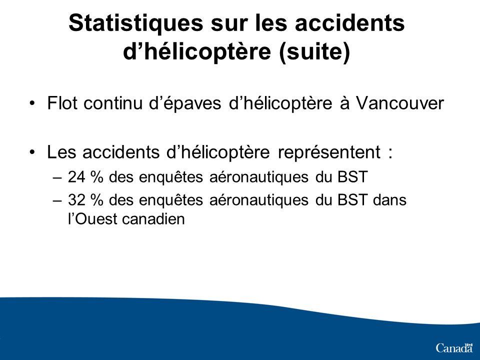 Statistiques sur les accidents dhélicoptère (suite) Flot continu dépaves dhélicoptère à Vancouver Les accidents dhélicoptère représentent : –24 % des