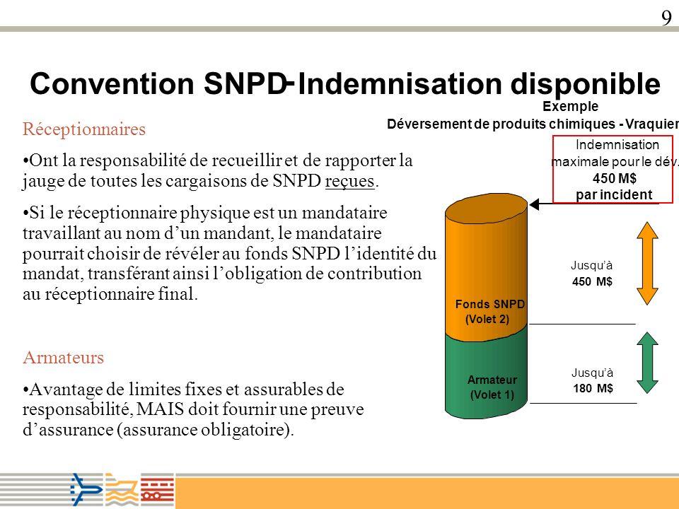 8 Available Compensation Convention SNPD - Indemnisation disponible Exemple Déversement de produits chimiques - Vraquier Armateur (Volet 1) Fonds SNPD (Volet 2) Indemnisation maximale pour le dév.