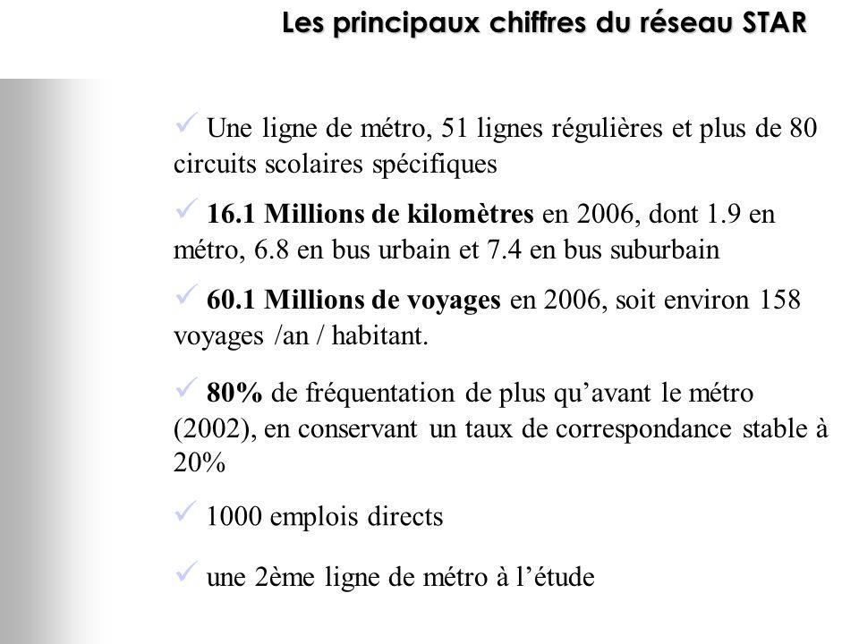Une ligne de métro, 51 lignes régulières et plus de 80 circuits scolaires spécifiques 60.1 Millions de voyages en 2006, soit environ 158 voyages /an / habitant.