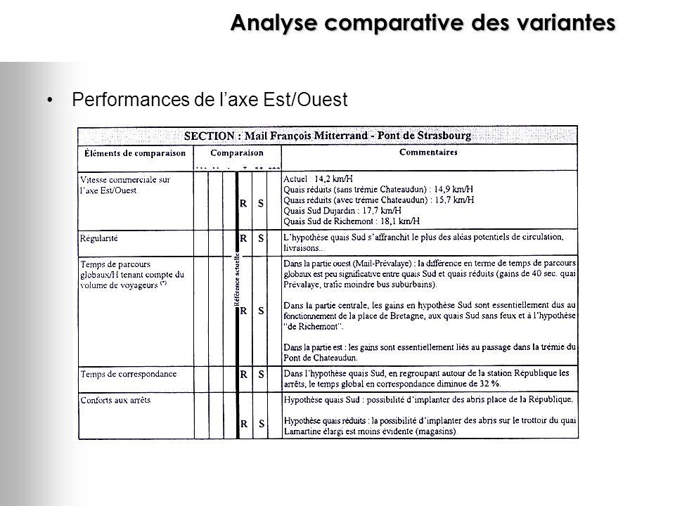 Analyse comparative des variantes Performances de laxe Est/Ouest