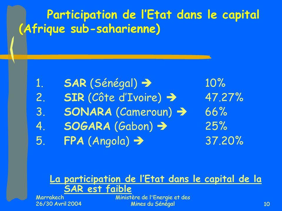 Marrakech 26/30 Avril 2004 Ministère de l Energie et des Mines du Sénégal10 1.SAR (Sénégal) 10% 2.SIR (Côte dIvoire) 47.27% 3.SONARA (Cameroun) 66% 4.SOGARA (Gabon) 25% 5.FPA (Angola) 37.20% La participation de lEtat dans le capital de la SAR est faible Participation de lEtat dans le capital (Afrique sub-saharienne)