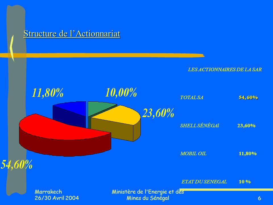 Marrakech 26/30 Avril 2004 Ministère de l Energie et des Mines du Sénégal6 Structure de lActionnariat LES ACTIONNAIRES DE LA SAR 54, 60% TOTAL SA 54, 60% SHELL SÉNÉGAl23,60% MOBIL OIL 11,80% ETAT DU SENEGAL 10 % LES ACTIONNAIRES DE LA SAR 54, 60% TOTAL SA 54, 60% SHELL SÉNÉGAl23,60% MOBIL OIL 11,80% ETAT DU SENEGAL 10 %