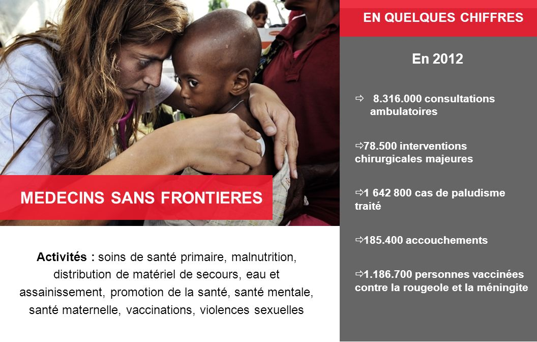 Activités : soins de santé primaire, malnutrition, distribution de matériel de secours, eau et assainissement, promotion de la santé, santé mentale, s