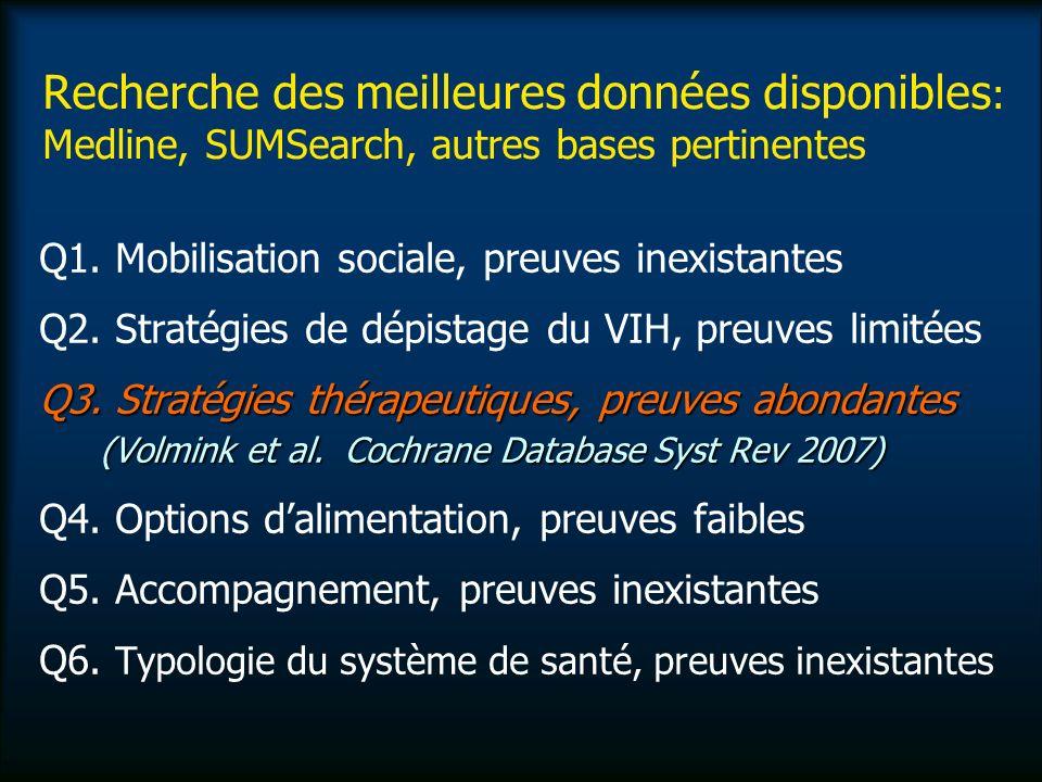 Recherche des meilleures données disponibles : Medline, SUMSearch, autres bases pertinentes Q1.