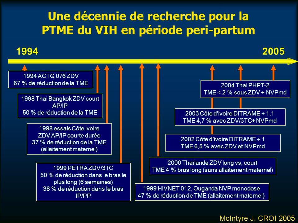 Une décennie de recherche pour la PTME du VIH en période peri-partum 19942005 1994 ACTG 076 ZDV 67 % de réduction de la TME 1998 Thai Bangkok ZDV court AP/IP 50 % de réduction de la TME 1998 essais Côte ivoire ZDV AP/IP courte durée 37 % de réduction de la TME (allaitement maternel) 1999 PETRA ZDV/3TC 50 % de réduction dans le bras le plus long (6 semaines) 38 % de réduction dans le bras IP/PP 2004 Thai PHPT-2 TME < 2 % sous ZDV + NVPmd 2003 Côte divoire DITRAME + 1,1 TME 4,7 % avec ZDV/3TC+ NVPmd 2002 Côte divoire DITRAME + 1 TME 6,5 % avec ZDV et NVPmd 2000 Thaïlande ZDV long vs, court TME 4 % bras long (sans allaitement maternel) 1999 HIVNET 012, Ouganda NVP monodose 47 % de réduction de TME (allaitement maternel) McIntyre J, CROI 2005