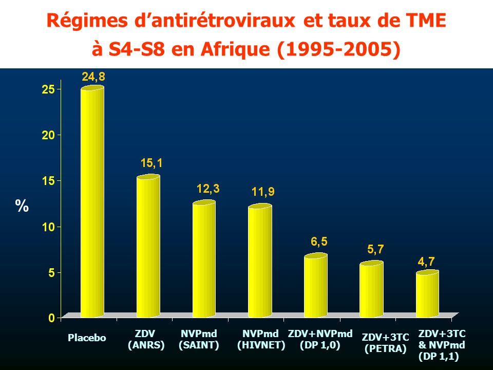 Régimes dantirétroviraux et taux de TME à S4-S8 en Afrique (1995-2005) Placebo ZDV (ANRS) NVPmd (SAINT) ZDV+3TC & NVPmd (DP 1,1) ZDV+NVPmd (DP 1,0) ZDV+3TC (PETRA) NVPmd (HIVNET) %