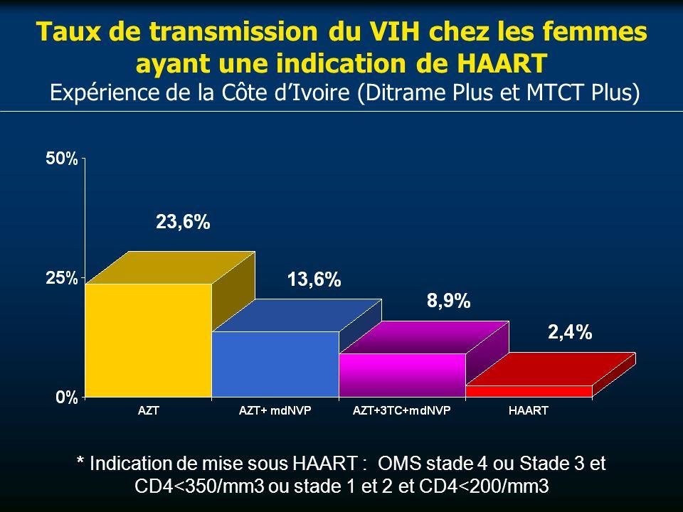 Taux de transmission du VIH chez les femmes ayant une indication de HAART Expérience de la Côte dIvoire (Ditrame Plus et MTCT Plus) * Indication de mise sous HAART : OMS stade 4 ou Stade 3 et CD4<350/mm3 ou stade 1 et 2 et CD4<200/mm3