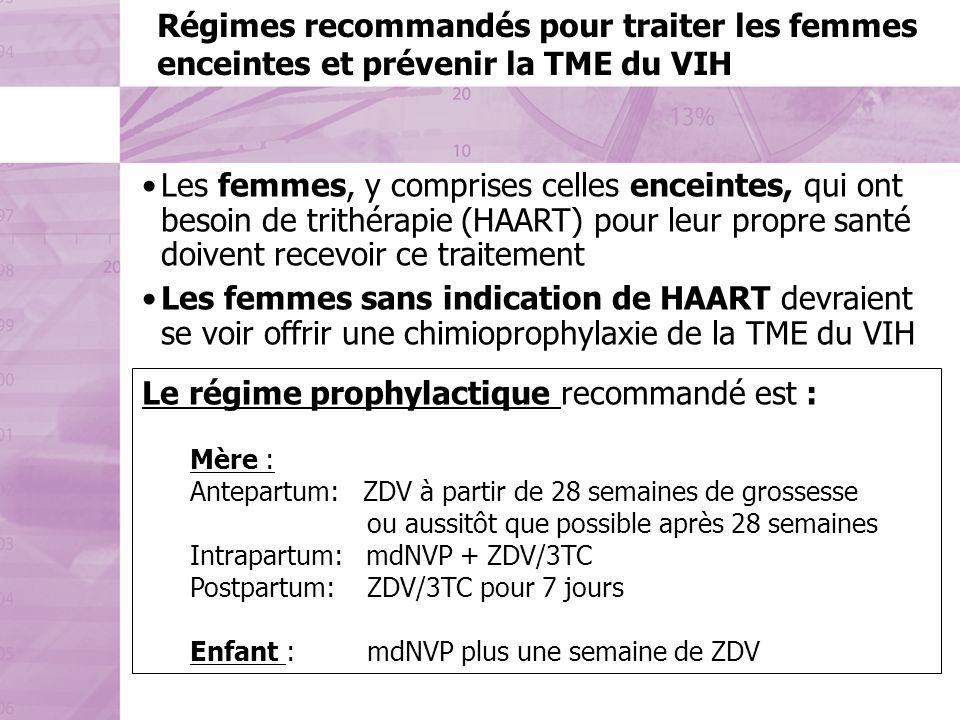 Régimes recommandés pour traiter les femmes enceintes et prévenir la TME du VIH Les femmes, y comprises celles enceintes, qui ont besoin de trithérapie (HAART) pour leur propre santé doivent recevoir ce traitement Les femmes sans indication de HAART devraient se voir offrir une chimioprophylaxie de la TME du VIH Le régime prophylactique recommandé est : Mère : Antepartum: ZDV à partir de 28 semaines de grossesse ou aussitôt que possible après 28 semaines Intrapartum: mdNVP + ZDV/3TC Postpartum: ZDV/3TC pour 7 jours Enfant : mdNVP plus une semaine de ZDV
