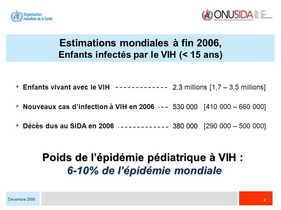 2 Décembre 2006 2,3 Enfants vivant avec le VIH 2,3 millions [1,7 – 3,5 millions] 530 000 Nouveaux cas dinfection à VIH en 2006 530 000 [410 000 – 660 000] 380 000 Décès dus au SIDA en 2006 380 000 [290 000 – 500 000] Estimations mondiales à fin 2006, Enfants infectés par le VIH (< 15 ans) Poids de lépidémie pédiatrique à VIH : 6-10% de lépidémie mondiale 6-10% de lépidémie mondiale