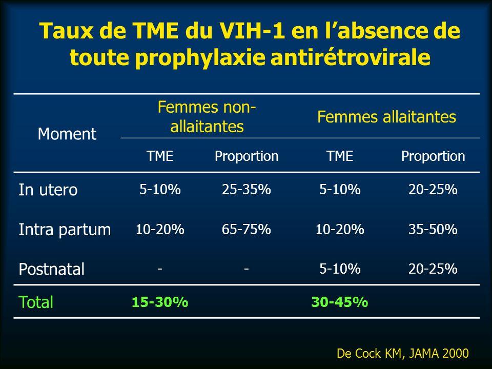 Taux de TME du VIH-1 en labsence de toute prophylaxie antirétrovirale De Cock KM, JAMA 2000 Moment Femmes non- allaitantes Femmes allaitantes TMEProportionTMEProportion In utero 5-10%25-35%5-10%20-25% Intra partum 10-20%65-75%10-20%35-50% Postnatal --5-10%20-25% Total 15-30%30-45%