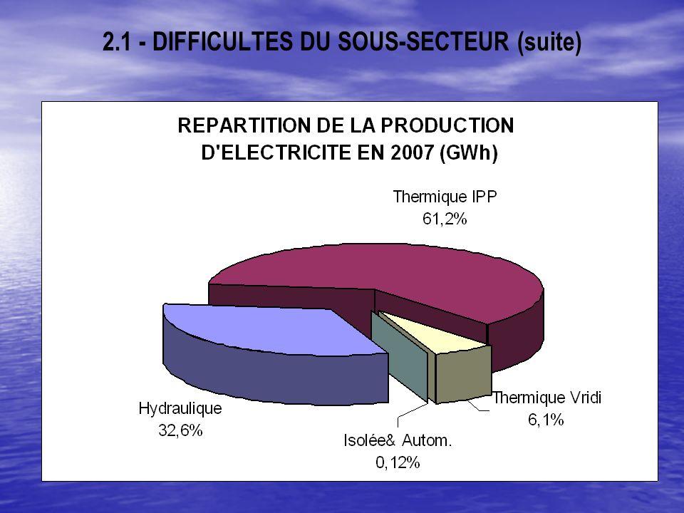 2.1 - DIFFICULTES DU SOUS-SECTEUR (suite)