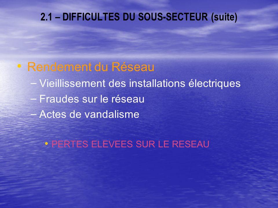 2.1 – DIFFICULTES DU SOUS-SECTEUR (suite) Rendement du Réseau – – Vieillissement des installations électriques – – Fraudes sur le réseau – – Actes de vandalisme PERTES ELEVEES SUR LE RESEAU