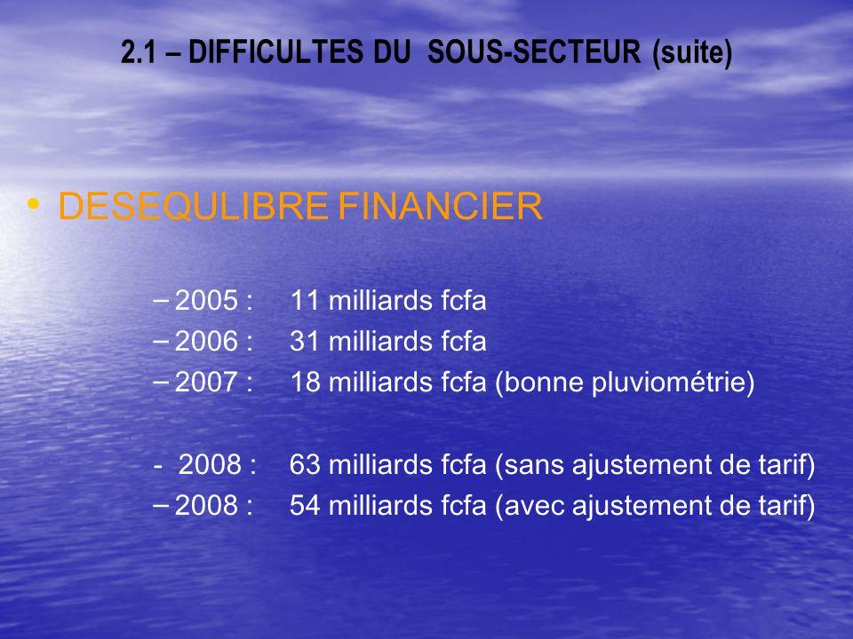 2.1 – DIFFICULTES DU SOUS-SECTEUR (suite) DESEQULIBRE FINANCIER – – 2005 : 11 milliards fcfa – – 2006 : 31 milliards fcfa – – 2007 : 18 milliards fcfa (bonne pluviométrie) - 2008 : 63 milliards fcfa (sans ajustement de tarif) – – 2008 : 54 milliards fcfa (avec ajustement de tarif)