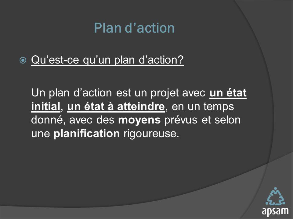 Plan daction Quest-ce quun plan daction.