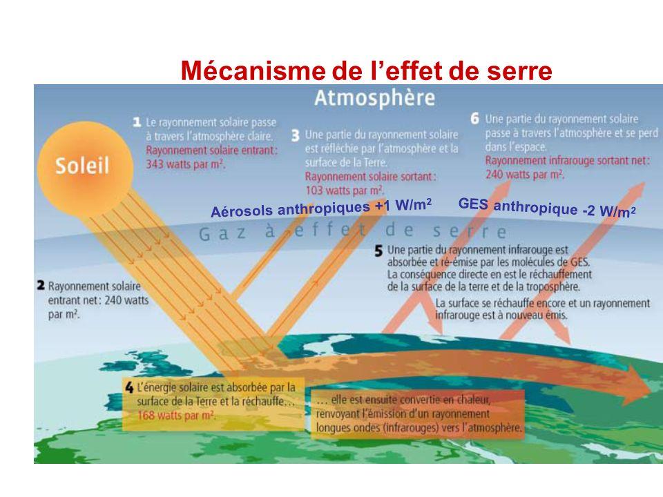Mécanisme de leffet de serre GES anthropique -2 W/m 2 Aérosols anthropiques +1 W/m 2