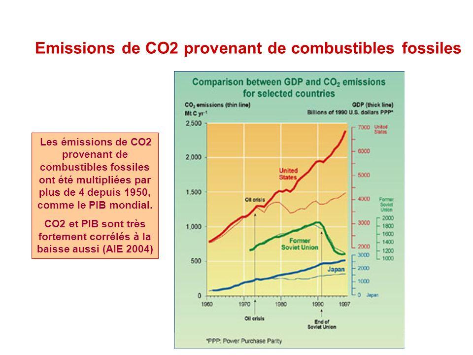 Les émissions de CO2 provenant de combustibles fossiles ont été multipliées par plus de 4 depuis 1950, comme le PIB mondial.