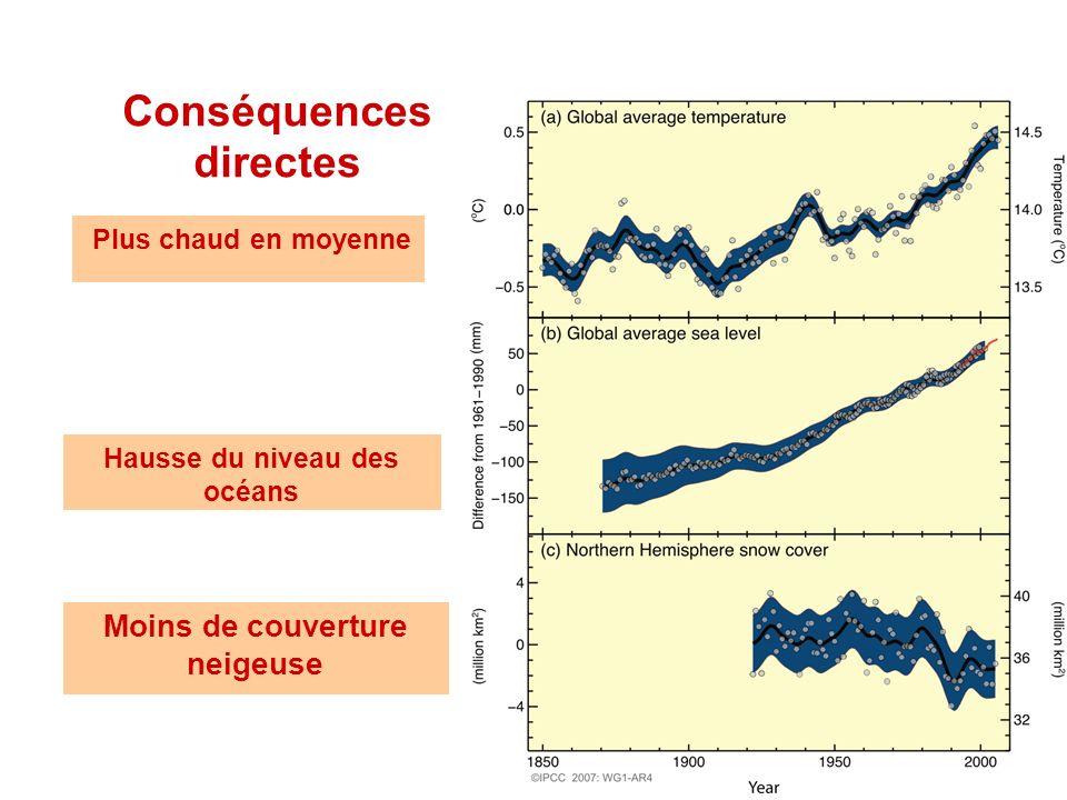 Plus chaud en moyenne Conséquences directes Moins de couverture neigeuse Hausse du niveau des océans