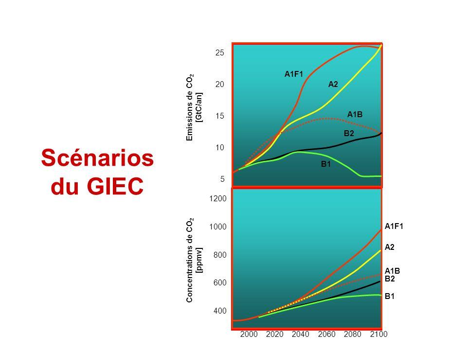 Scénarios du GIEC 25 20 15 10 5 Emissions de CO 2 [GtC/an] 1200 1000 800 600 400 Concentrations de CO 2 [ppmv] 200020202040206020802100 A1F1 A2 A1B B2 B1