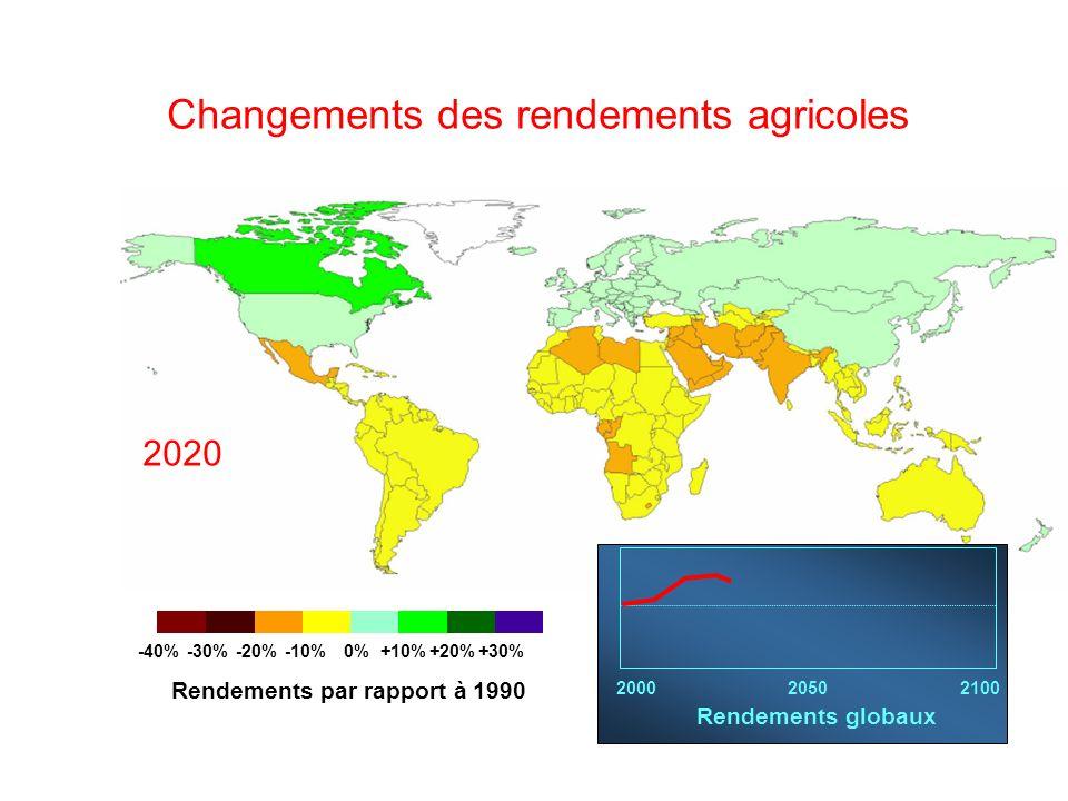 Changements des rendements agricoles -40%-30%-20%-10% 0%+10%+20%+30% Rendements par rapport à 1990 200020502100 Rendements globaux 2020