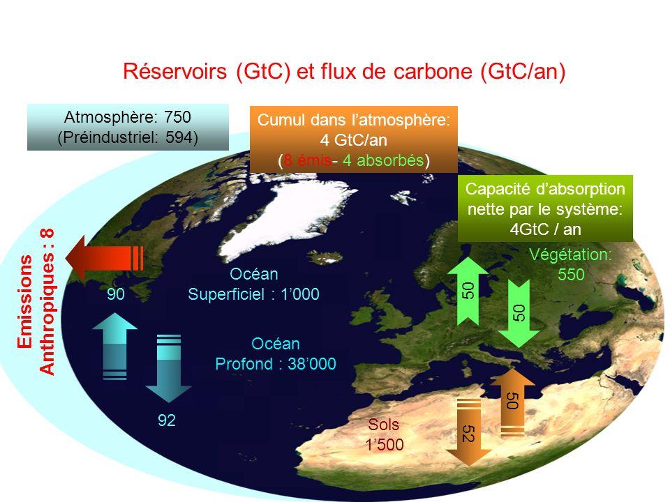Réservoirs (GtC) et flux de carbone (GtC/an) 92 90 50 Océan Superficiel : 1000 Végétation: 550 52 Sols 1500 50 Capacité dabsorption nette par le système: 4GtC / an Océan Profond : 38000 Atmosphère: 750 (Préindustriel: 594) Emissions Anthropiques : 8 Cumul dans latmosphère: 4 GtC/an (8 émis- 4 absorbés)