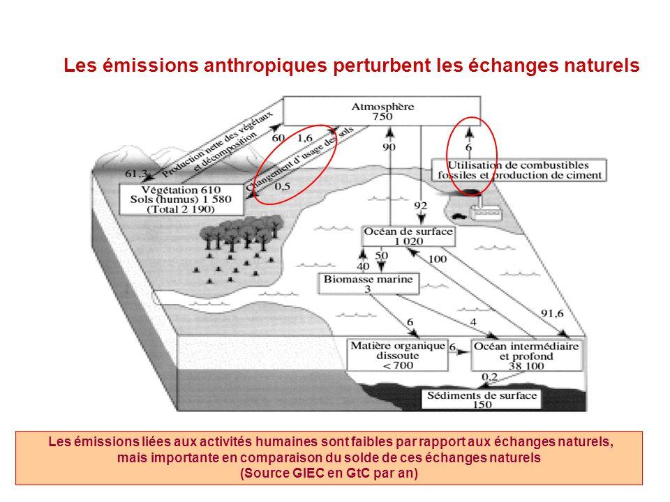 Principaux GES dorigine anthropique 77 % 14 % 8 % 1 % % total eq CO 2