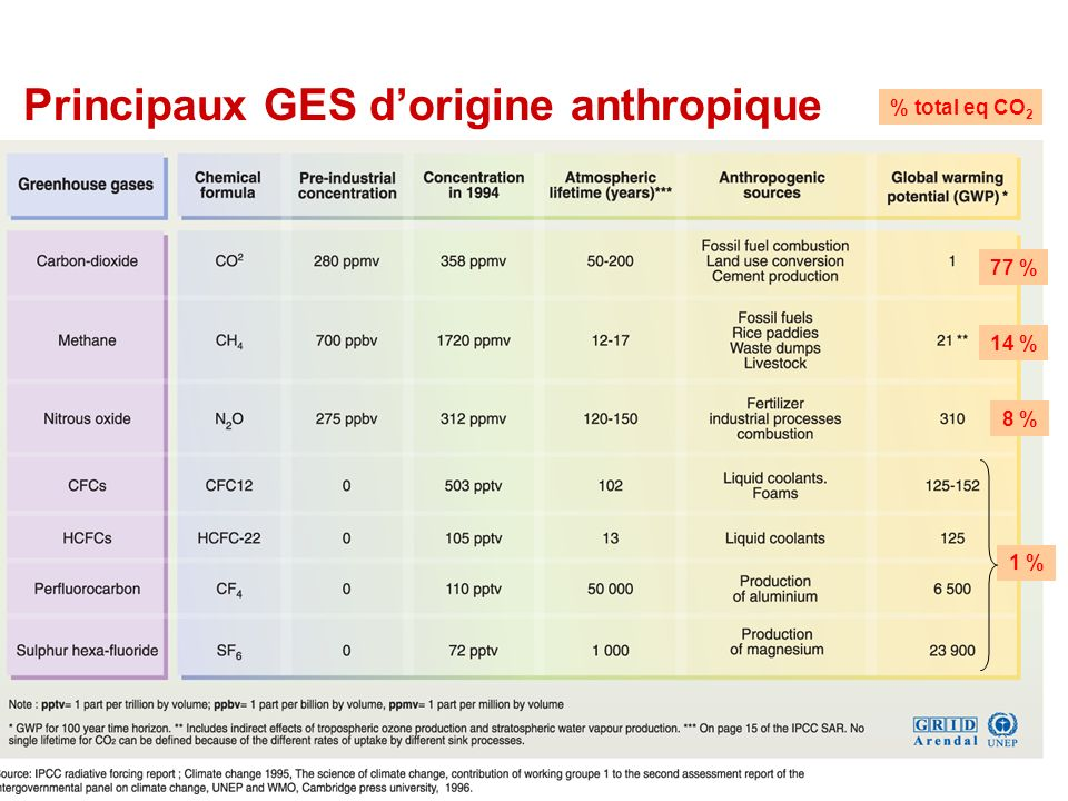 Principaux GES dorigine anthropique 77 % 14 % 8 % 1 % % total eq CO 2