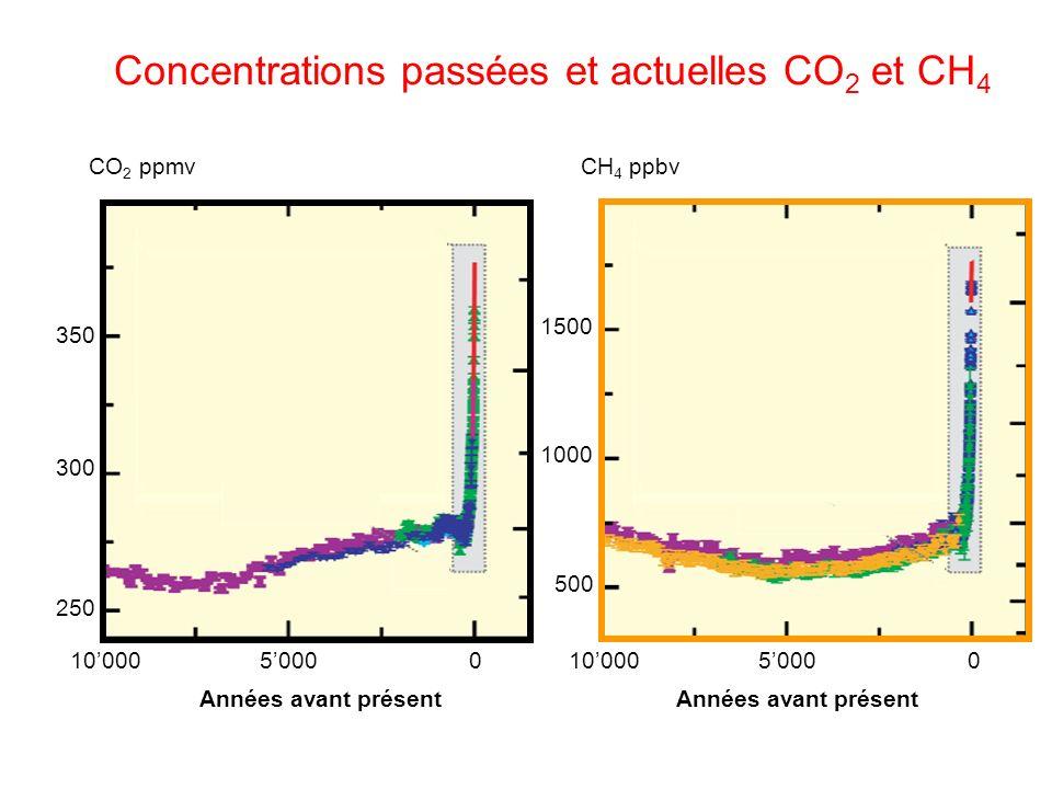 Concentrations passées et actuelles CO 2 et CH 4 10000500001000050000 Années avant présent 250 300 350 500 1000 1500 CH 4 ppbvCO 2 ppmv Années avant présent