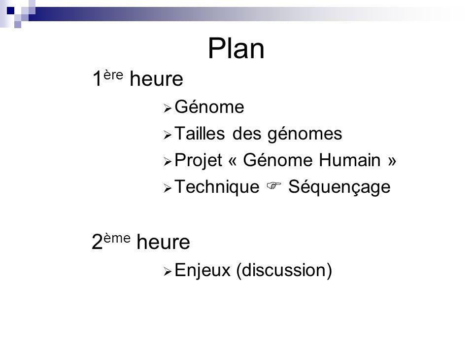 Génome Définition : Ensemble du matériel génétique dun individu.