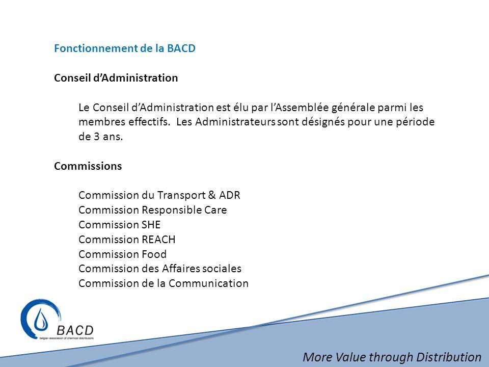 More Value through Distribution Fonctionnement de la BACD Conseil dAdministration Le Conseil dAdministration est élu par lAssemblée générale parmi les membres effectifs.